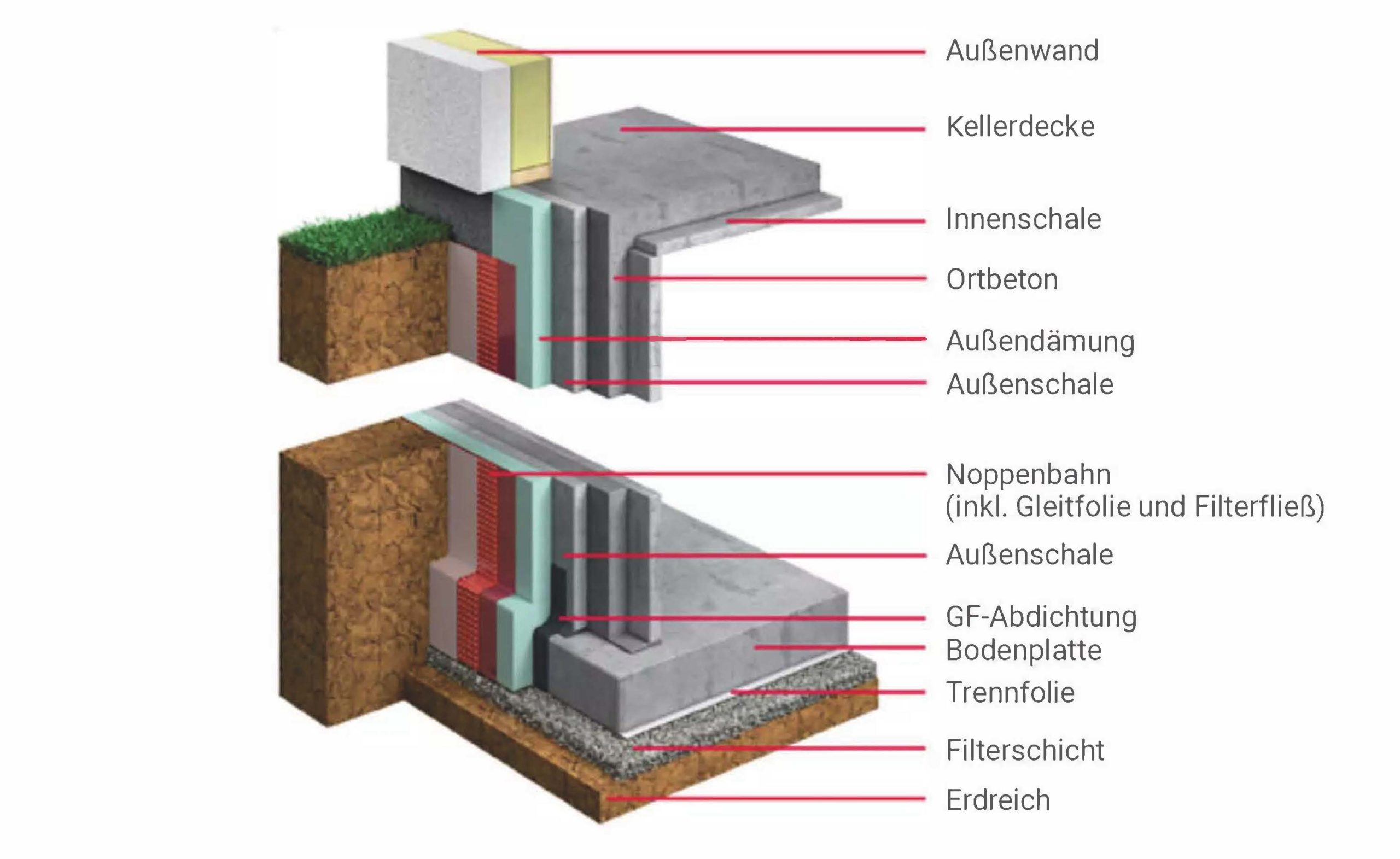 Aufbau Kellerdecke oder Bodenplatte
